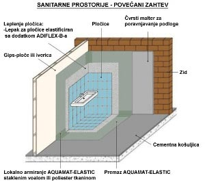 Hidriozolacija kupatila i mokrih čvorova
